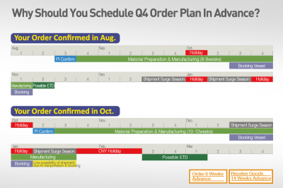 How to Make Q3Q4 Order Planning? Here's the Schedule for You